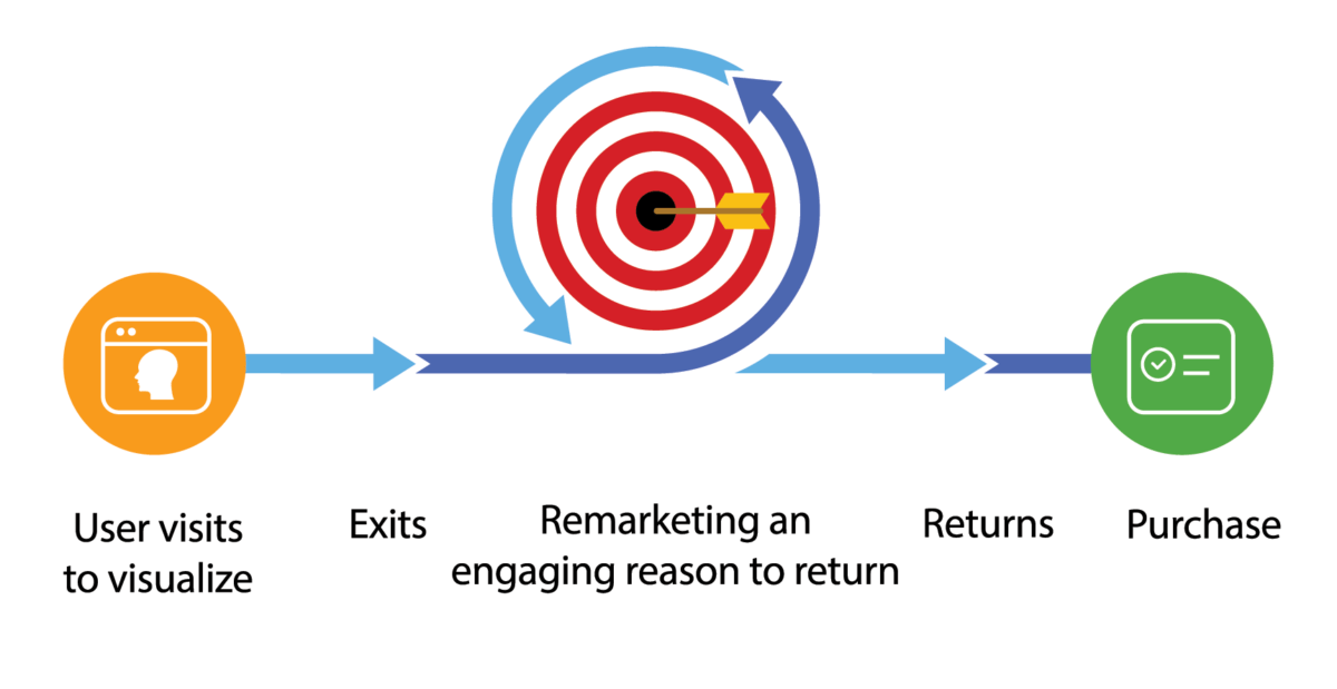 Boost retargeting and retouch with visualization